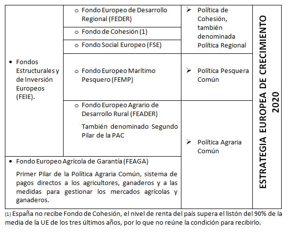 Tabla Estrategia Europea de Crecimiento 2020